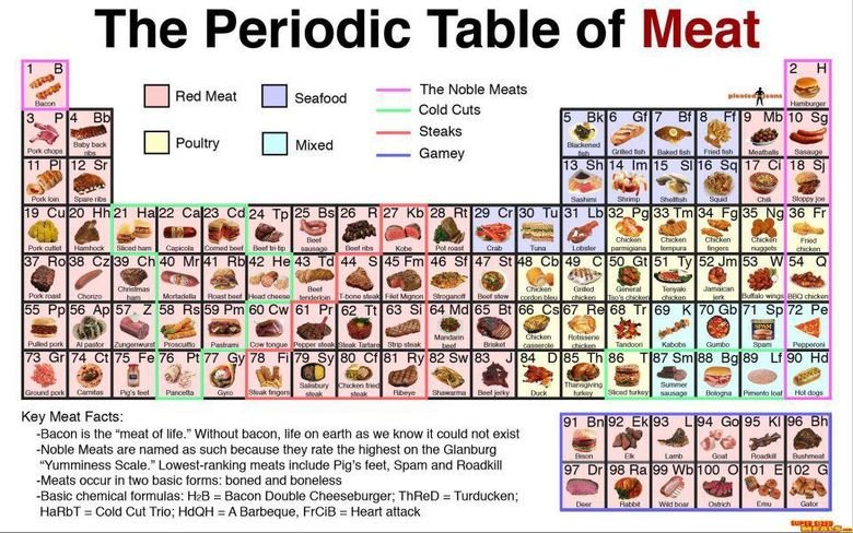Bacon, King of Meats. Bacon and other Noble Meats. The Periodic Table of Meat E Red Meat Cl Saaved - The Neale Meats -t- Cold Cuts autumn anally amen - an EEKZI