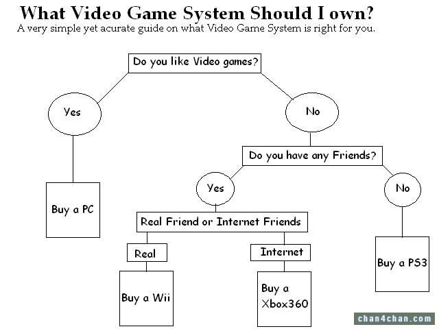 Bad news for me. Anyone Else?. I have a 360... I guess I only have internet friends. Yay FJ!. What Video Game System Should I own? A very simple yet acurate gui