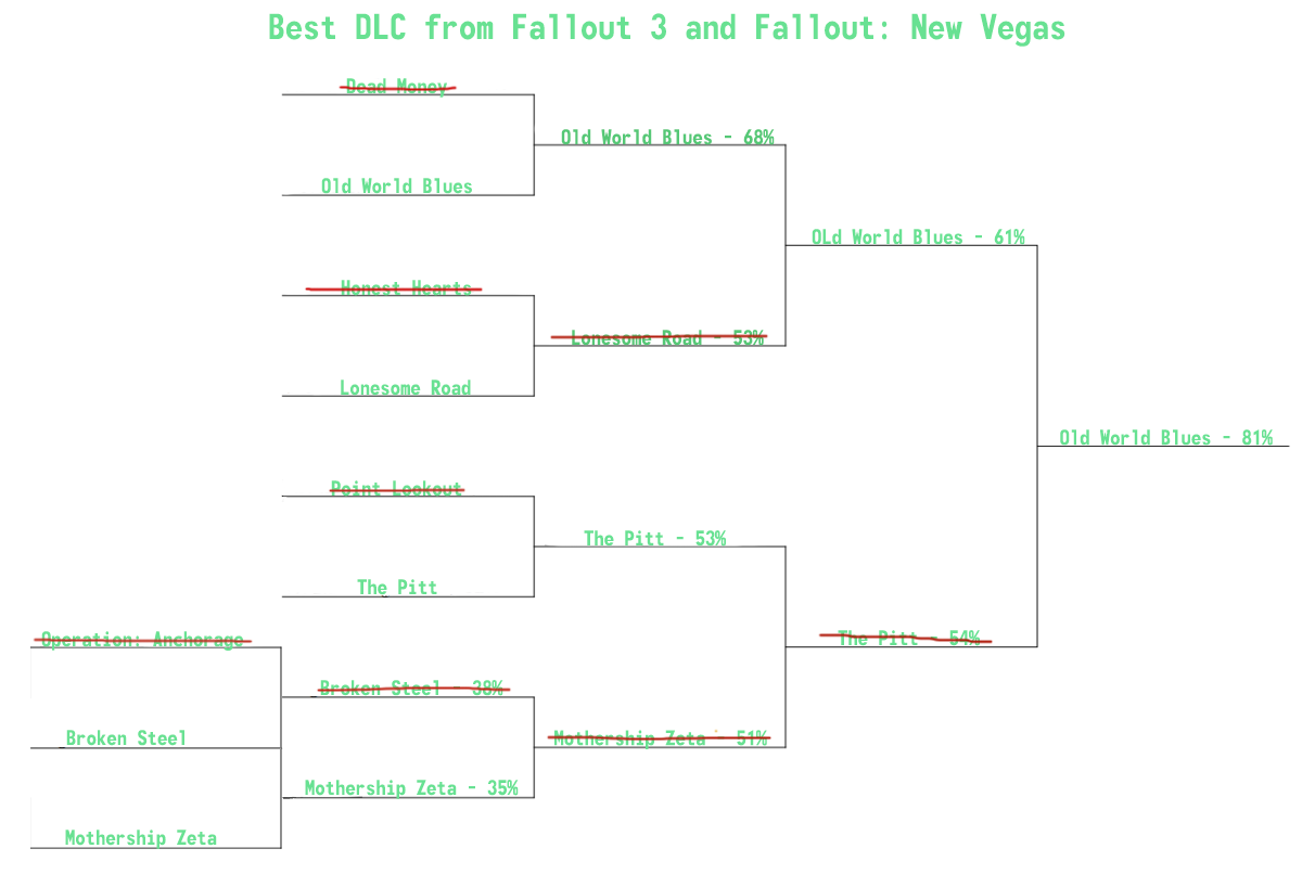 Best DLC from Fallout 3 and New Vegas: Results + Bonus Poll. Can't say i'm surprised by it, other than that, a lot of people were mad that The Pitt made it into