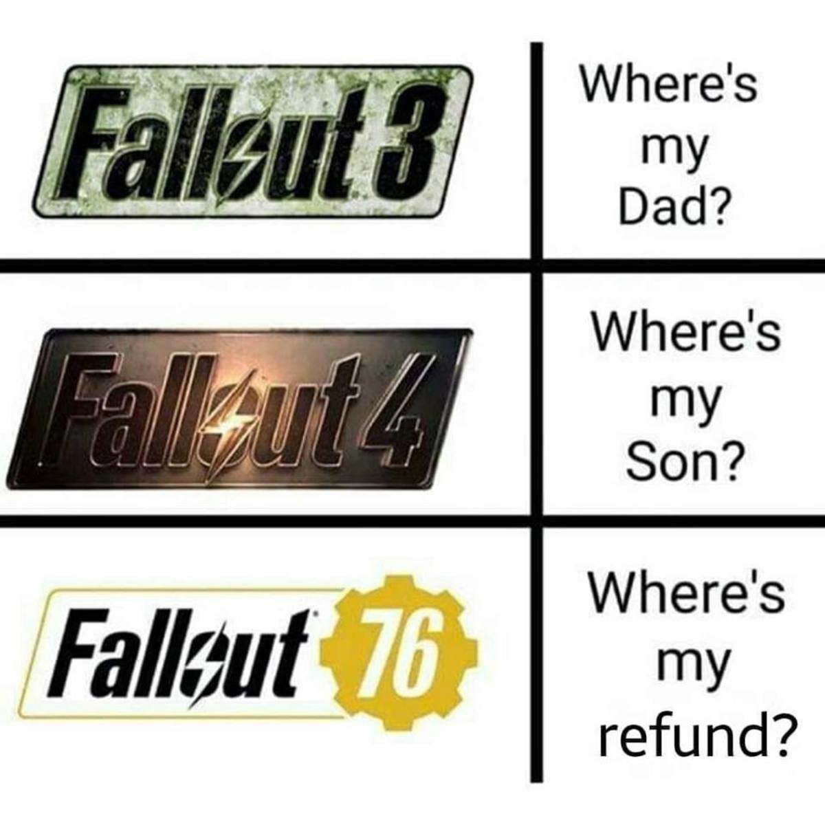 Bethesda's Fallout games in a nutshell. .. tfw haven't paid for a Bethesda game sense that dumpster fire skyrim