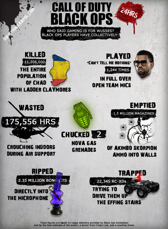 """Black Ops Facts. I am okay with this Credits to somthingawful.com. OPS WHAI S. -'1-. ID IS FOR WUSSES? PLAYER MZE TIMES Ill FULL {WEI m"""", [IF Altman HEM In SUPP"""