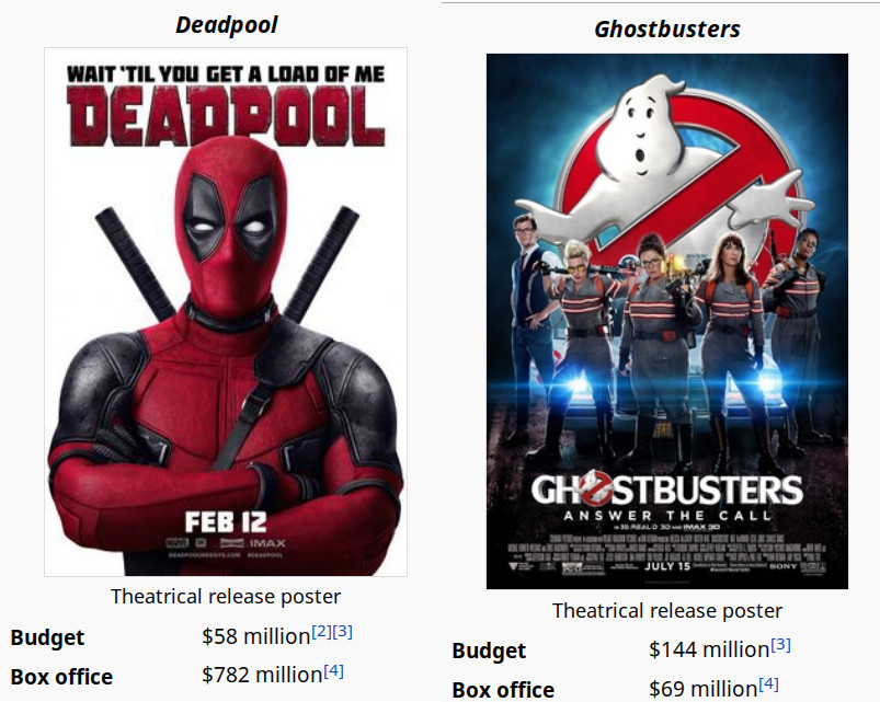 """budget. . Deadpool I Ghostbusters IIT' Til' EH I Ulla IE DEA BBL THE . LL MY, 15 Theatrical release poster Budget m"""" Bax office Theatrical release poster Budget"""