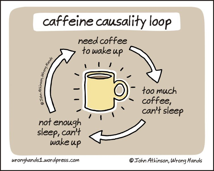 coffee. paper writing: page 38/50 now shaking and queasy end of work planned for 3:30 AM - end of transmission. caffeine causality loo p need coffee wake up r c