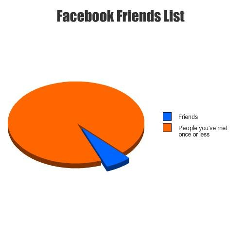 Facebook. .. How can u meet someone once or less?`