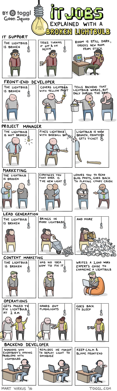 IT jobs explained with light bulbs. .