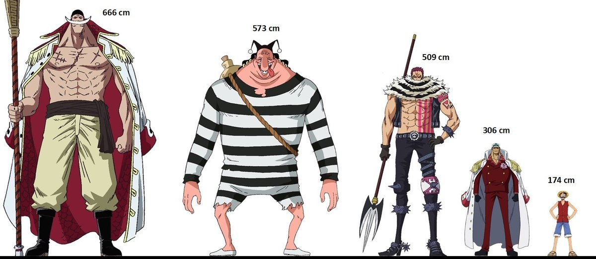 Size. join list: onepiece (236 subs)Mention History.. I love Oda to death but I feel like he's been going a bit nutz when it comes to the revealed heights on the VIvre Cards. Like I dont think he really has a sense
