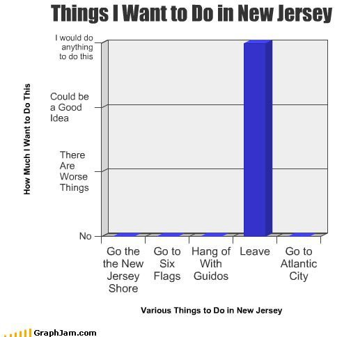 things to do in new jersey. thought this was funny, i love new jersey tho.<br /> might be a repost, sorry if it is... Dont hate on jersey =P i was born there and i have to admit some of it is guido and , but bergen county is cool all day