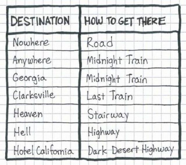Travel plans. Source: dumpaday. Train DESTINATION How To ii ch. Last Dmin iruka: . Him? Ho' re[ Califonia. bark t) eseht