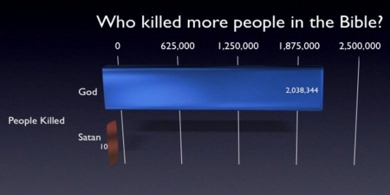 """Who killed more people in the Bible?. . IN/ hiv/ lau::::, killed rt"""" enr'' El) Pitstop/ lite in Bible? 625000 I 250. 000 I 875. 000 2. , 000 God 2. 033. 344 l P"""