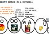 brony board in a nutshell